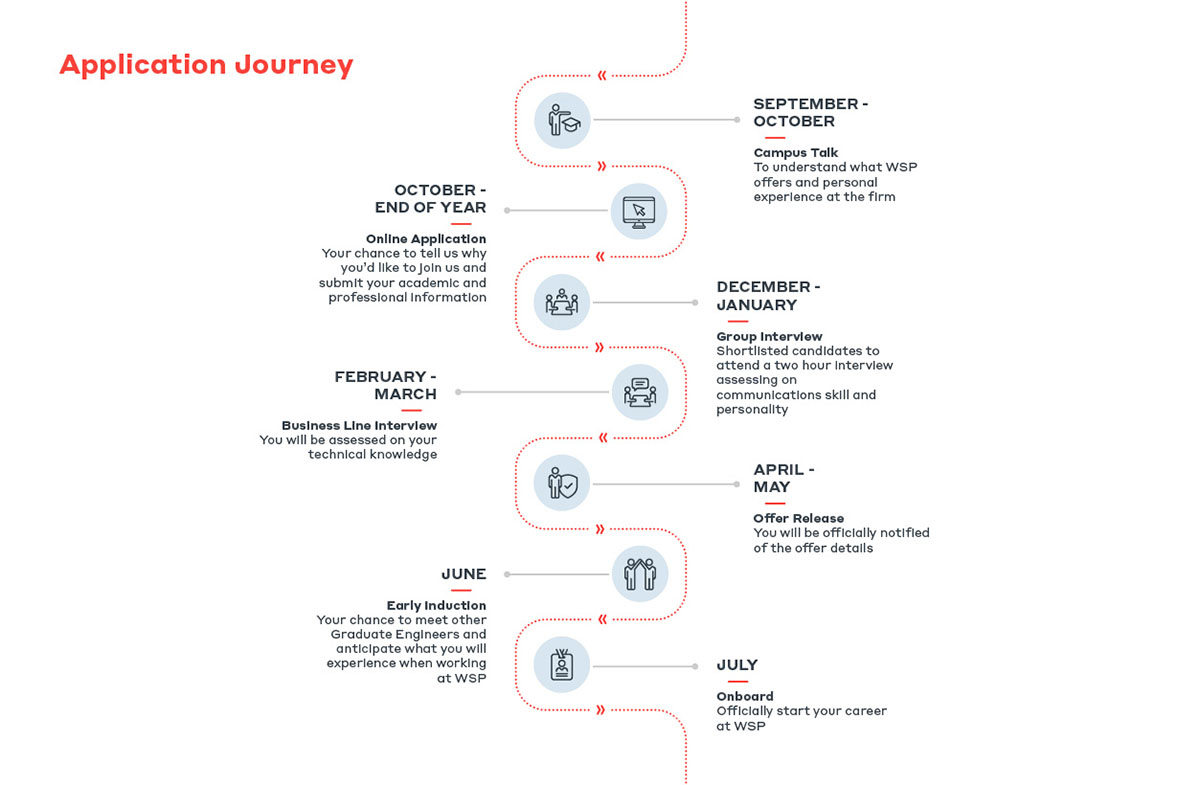 application journey-03