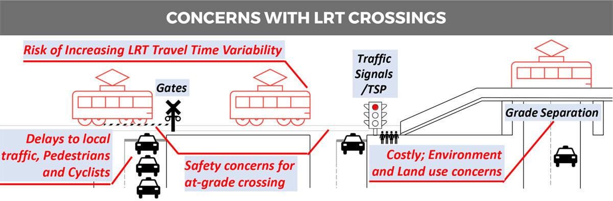 Concerns with LRT crossings