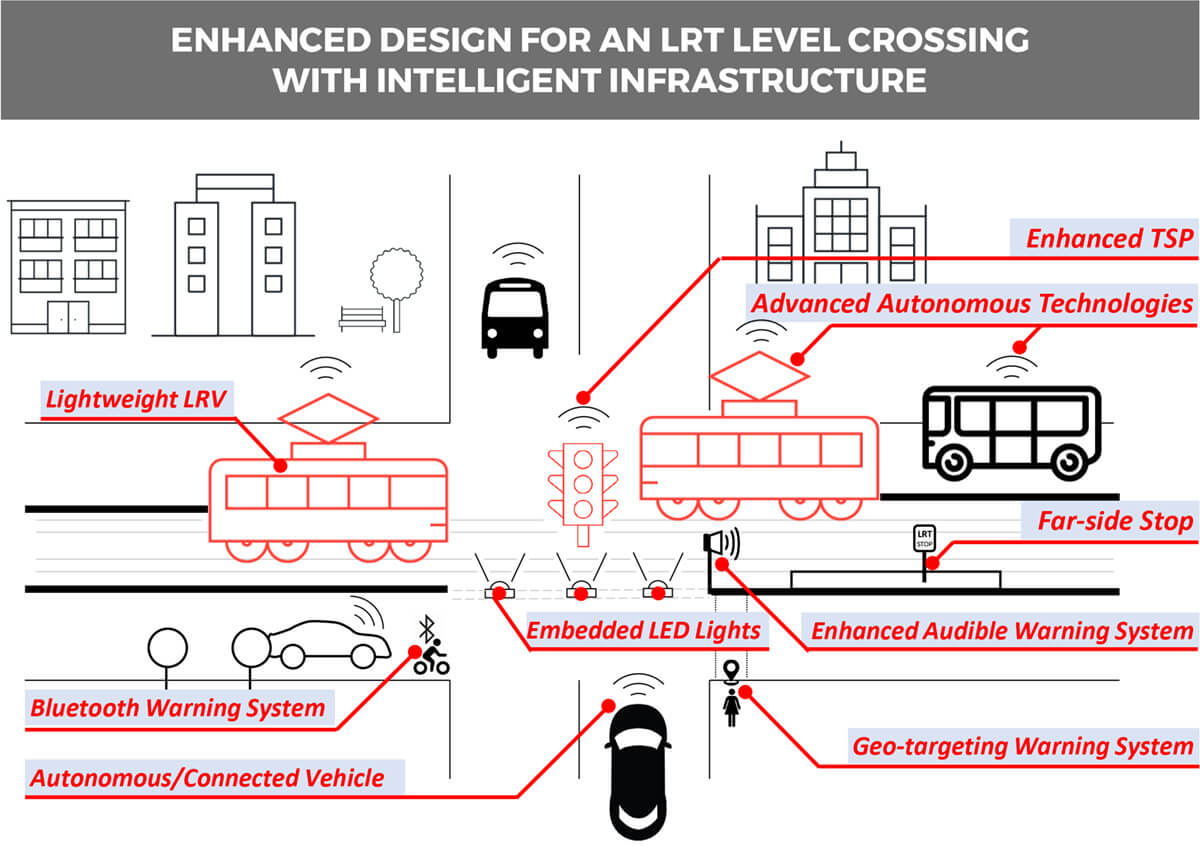 ENHANCED DESIGN FOR AN LRT LEVEL CROSSING WITH INTELLIGENT INFRASTRUCTURE