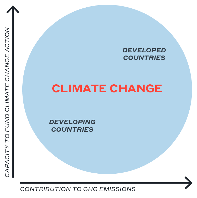 Funding for climate action-en