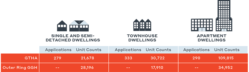 img-Residential Development Applications and Unit Counts by Dwelling Type