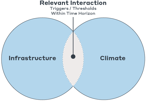 img-Climate-Infrastructure Interaction