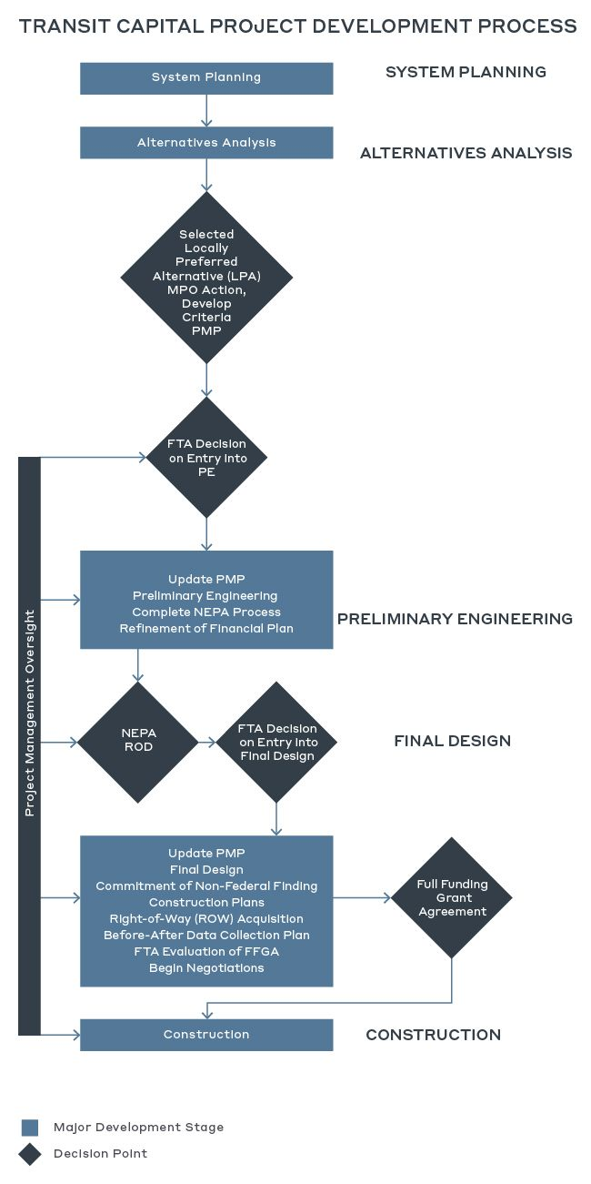 Risk Management of Infrastructure Projects in the Development of