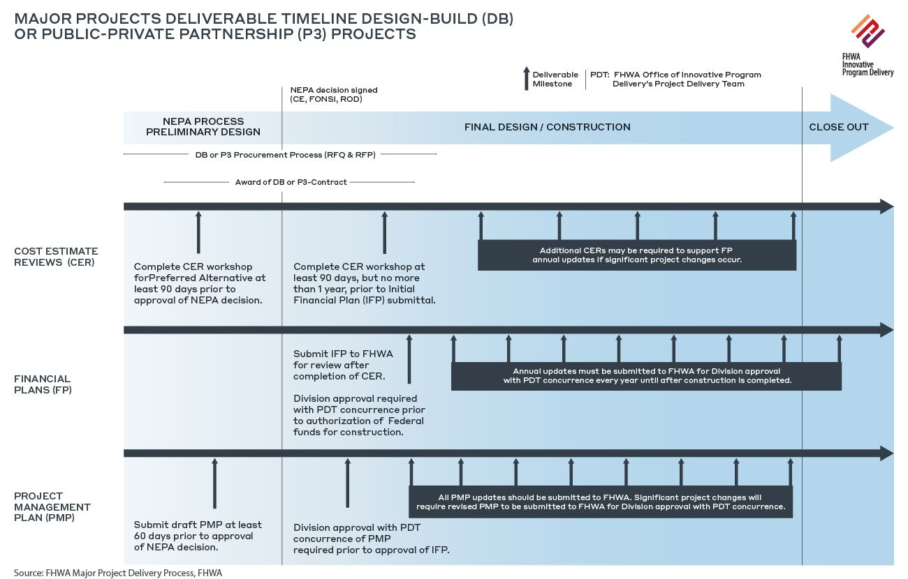 IMG_Insights_Risk_Management_Of_Infrastructure_Projects_In_The_Development_Of_Capital_Cost_Estimates_Timeline_DBB