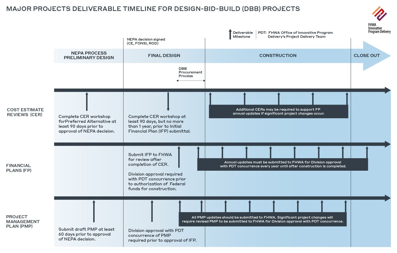 IMG Insights Risk Management Of Infrastructure Projects In The Development Capital Cost Estimates Timeline DB P3