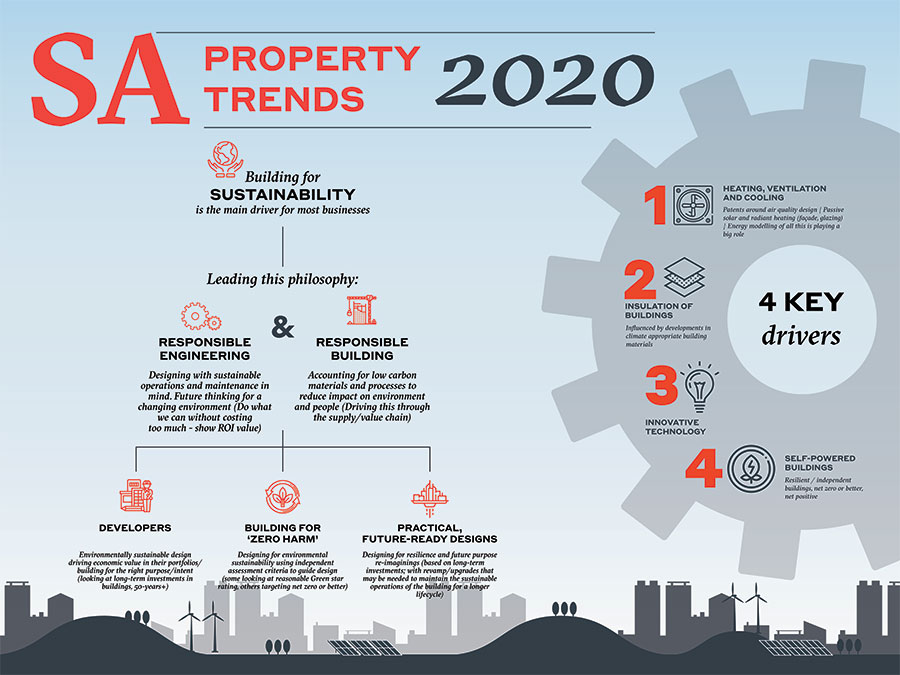 img-SA-property-trends-2020