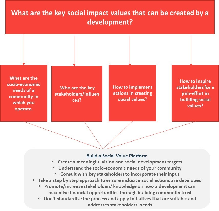 What are the key social impact values that can be created by a development