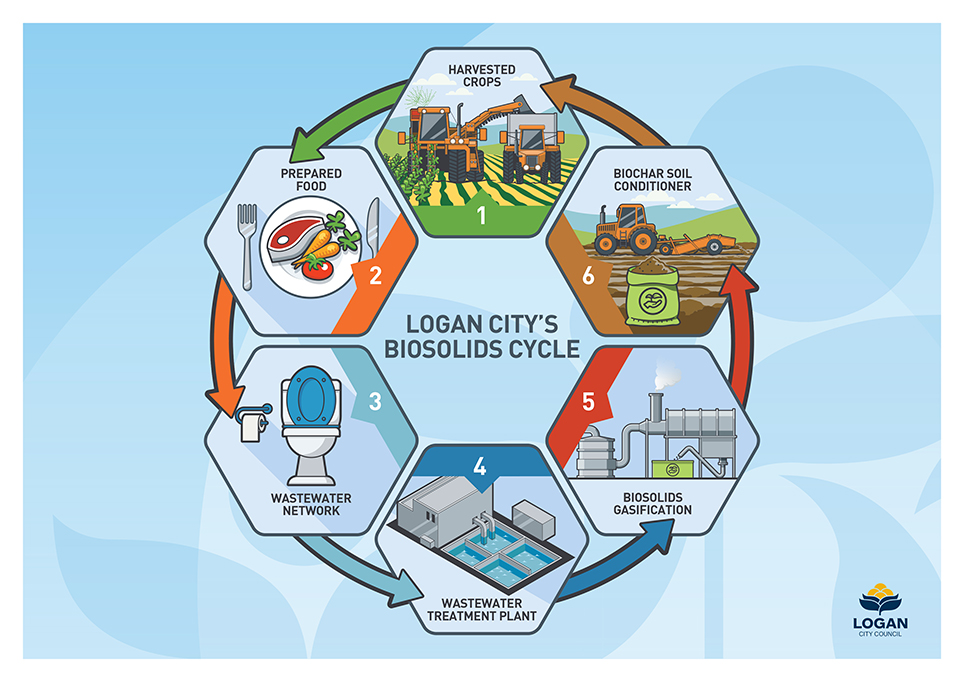 img-logan-biosolids-life-cycle-diagram