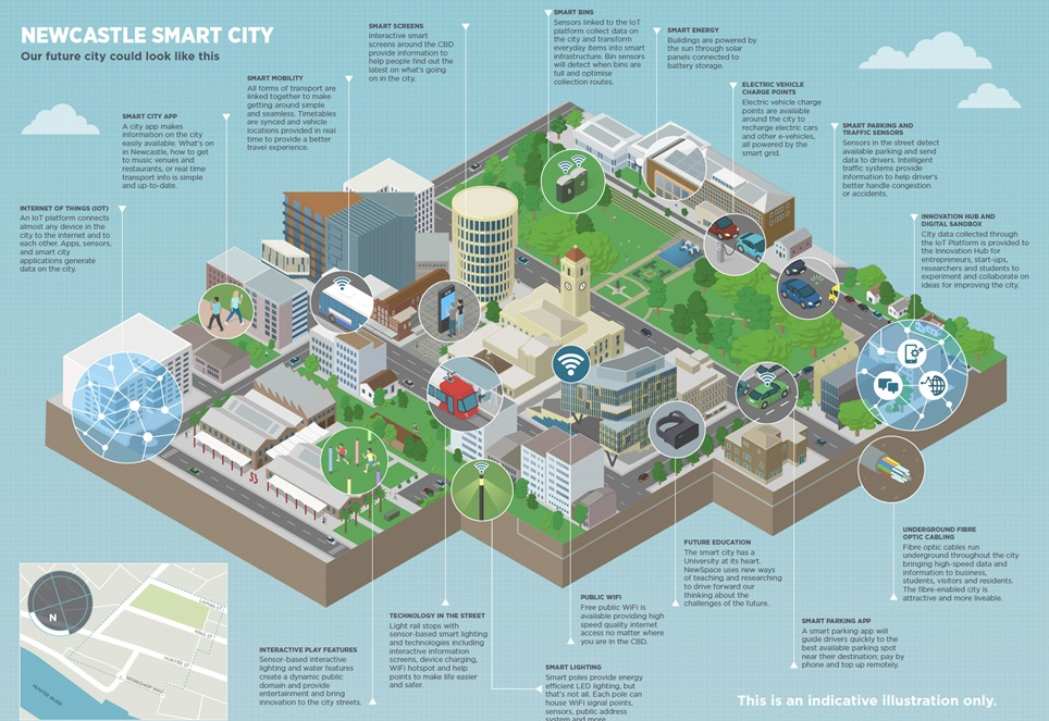 img-newcastle-smart-city-diagram