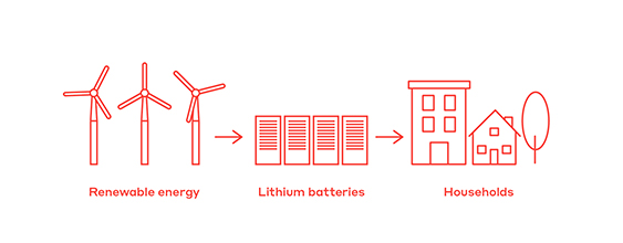 The rapid rise in worldwide demand is driving strong interest in lithium.